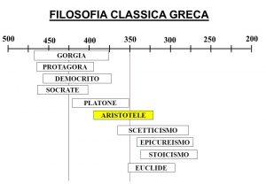 linea-del-tempo-filosofia-greca
