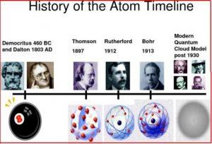 timeline-atomo